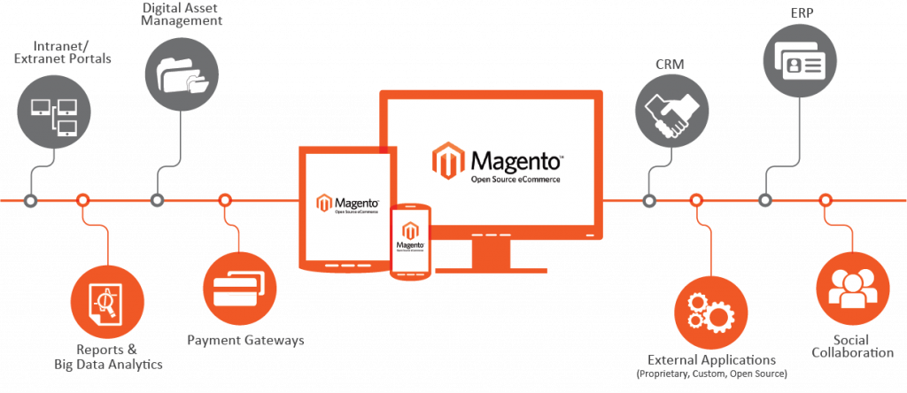 Be smarter with Magento advanced reports