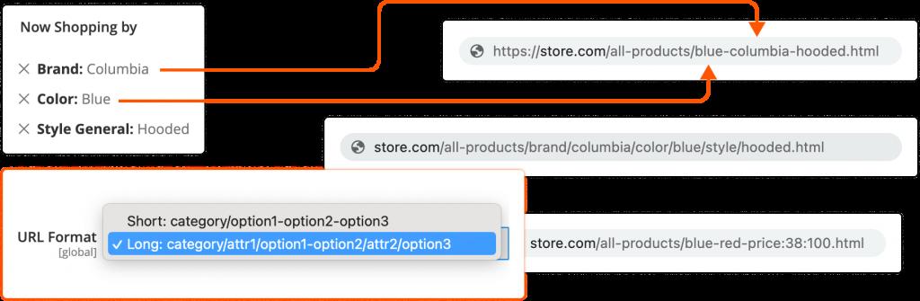 custom URLs example
